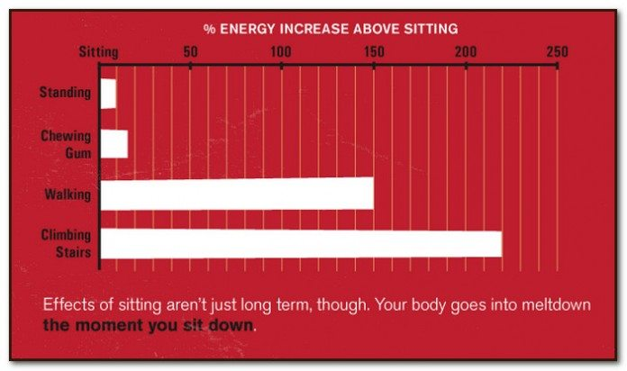 Why sitting is killing you!