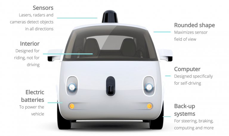 The future is here and it's not pretty for the car giants!