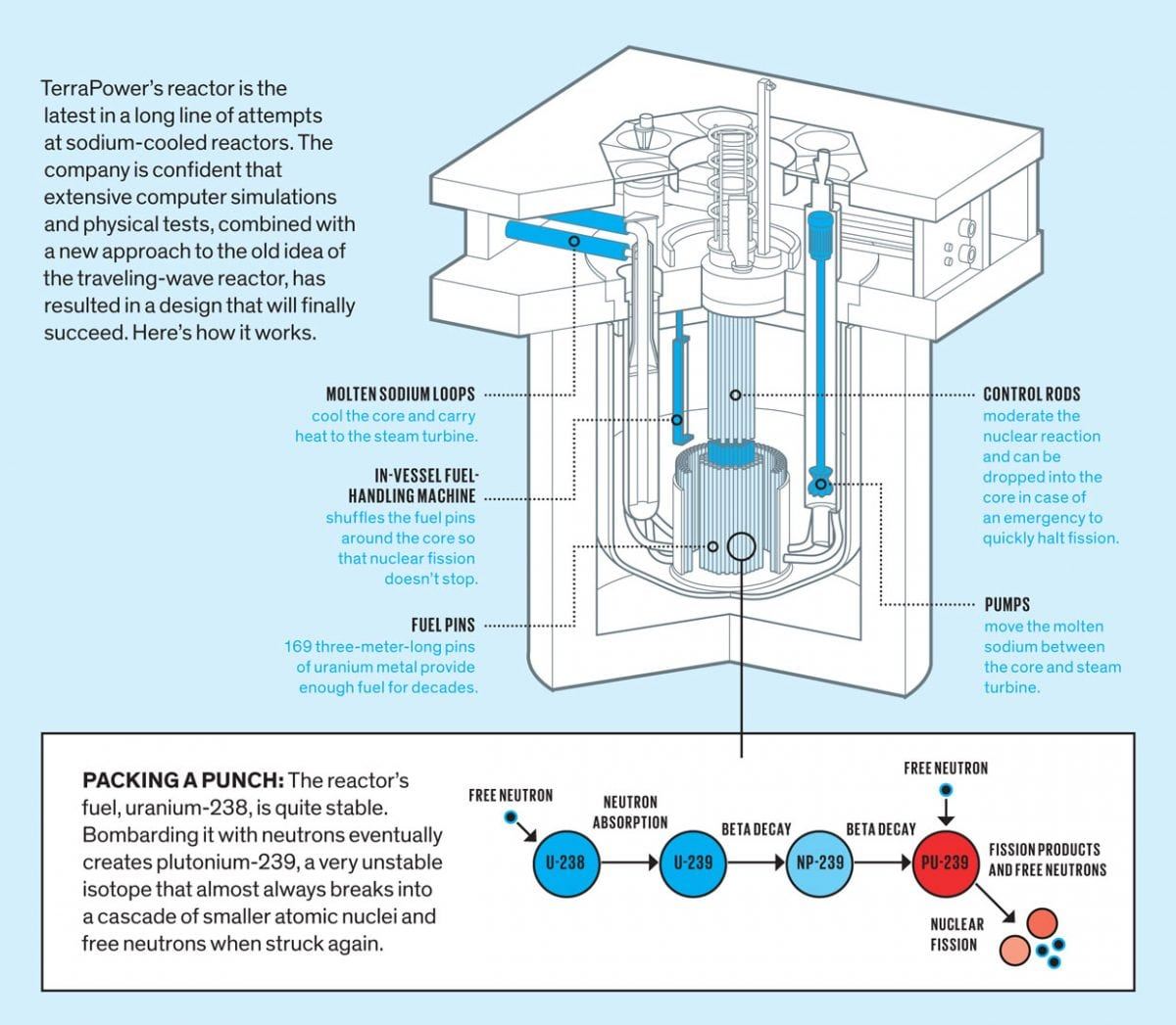 Nuclear Reactors Reinvented?