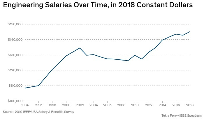 Researchers estimate the median income for US engineers in 2018 at $145,000.