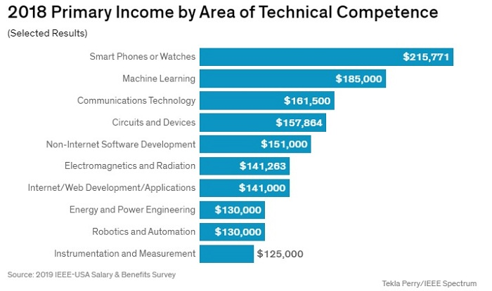Engineers working with smartphones and watches were among the highest-paid engineers across the US in 2018.